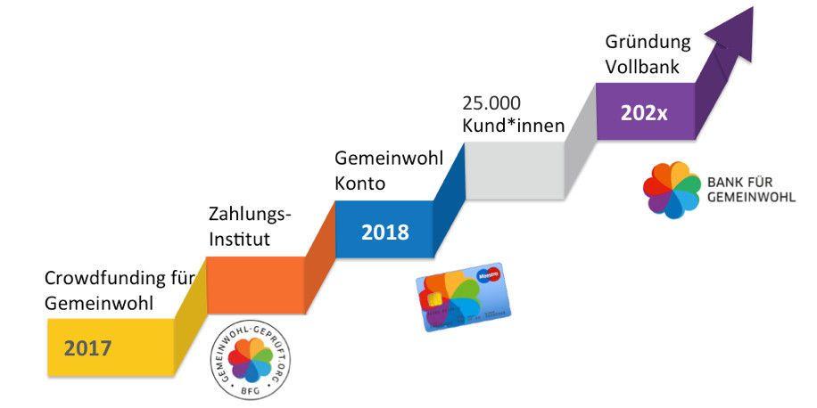 Crowdfunding für Gemeinwohl (2017) - Gemeinwohl-Konto (2018) - 20.000 Kund*innen - Antrag Vollbanklizenz für Bank für Gemeinwohl